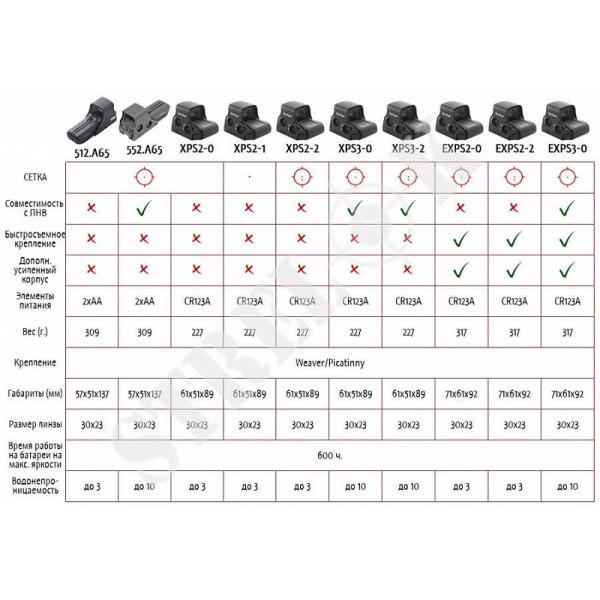 Коллиматорный прицел EOTech XPS2-1